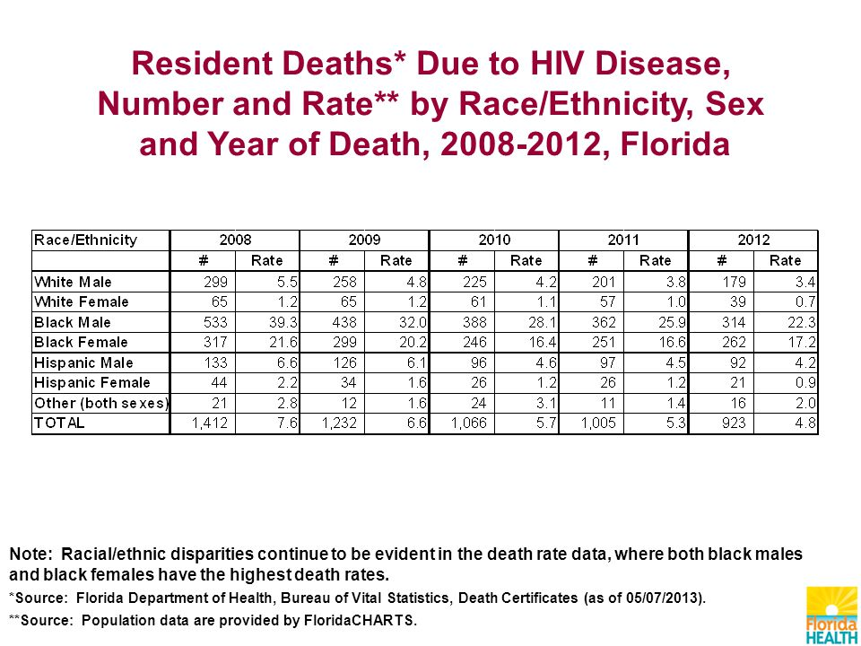 Resident Deaths* Due to HIV Disease, Number and Rate** by Race/Ethnicity, Sex and Year of Death, , Florida Note: Racial/ethnic disparities continue to be evident in the death rate data, where both black males and black females have the highest death rates.
