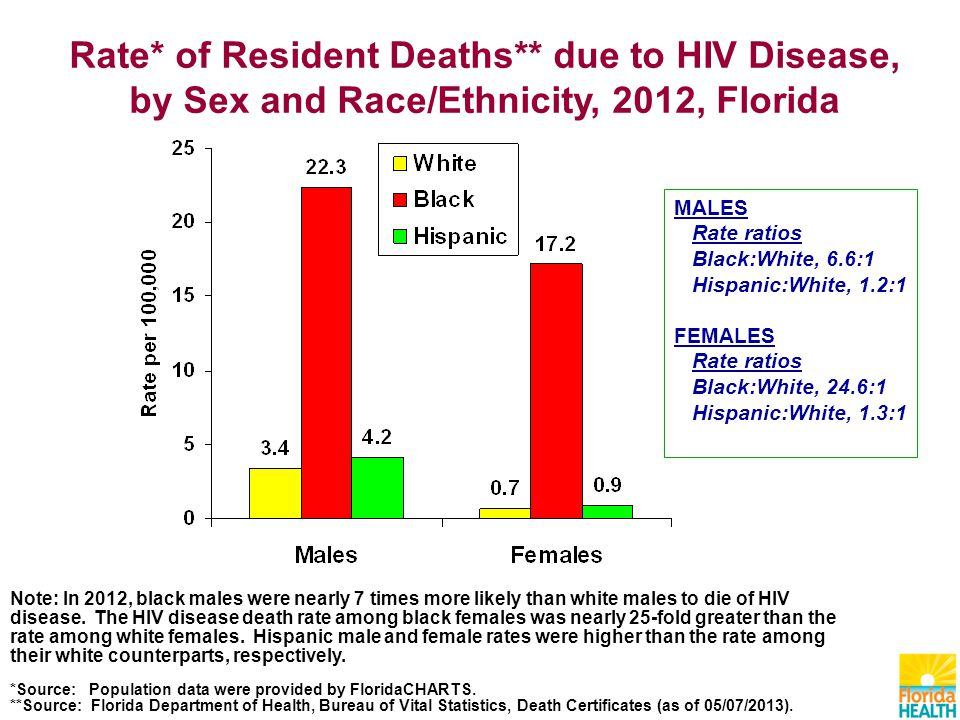 MALES Rate ratios Black:White, 6.6:1 Hispanic:White, 1.2:1 FEMALES Rate ratios Black:White, 24.6:1 Hispanic:White, 1.3:1 Note: In 2012, black males were nearly 7 times more likely than white males to die of HIV disease.