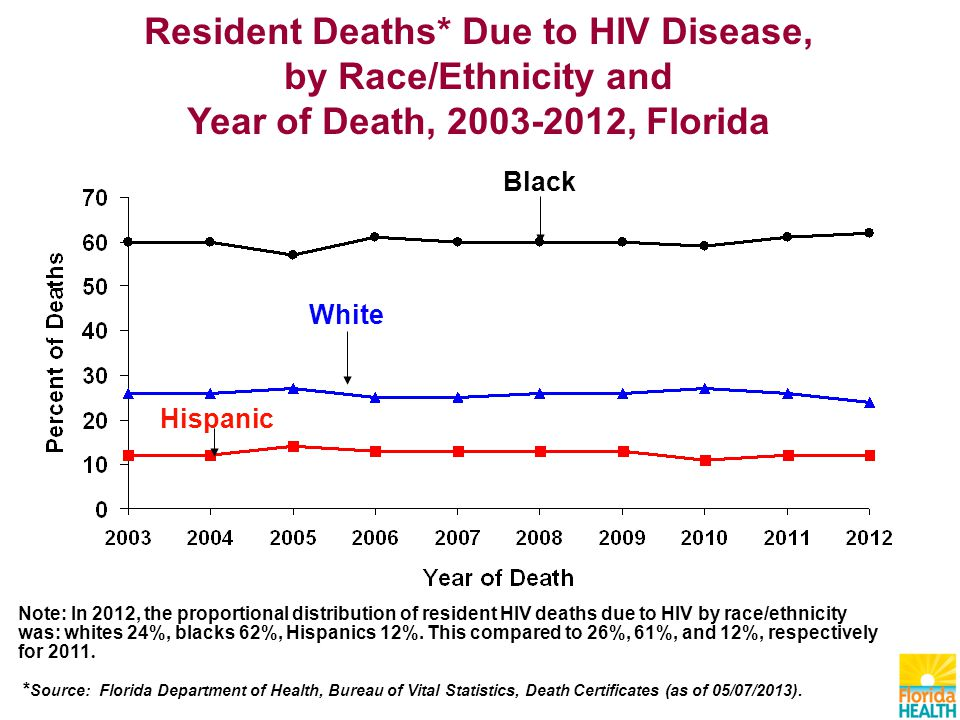 Resident Deaths* Due to HIV Disease, by Race/Ethnicity and Year of Death, , Florida Black White Hispanic Note: In 2012, the proportional distribution of resident HIV deaths due to HIV by race/ethnicity was: whites 24%, blacks 62%, Hispanics 12%.