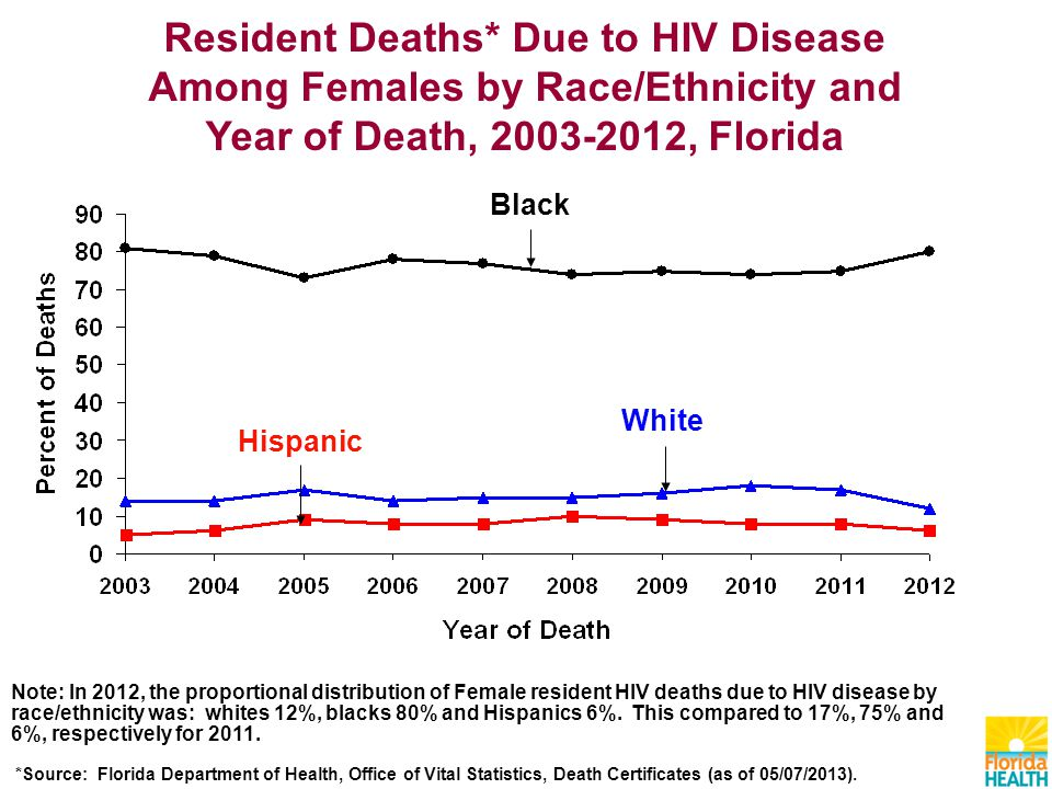 Black Hispanic White Resident Deaths* Due to HIV Disease Among Females by Race/Ethnicity and Year of Death, , Florida Note: In 2012, the proportional distribution of Female resident HIV deaths due to HIV disease by race/ethnicity was: whites 12%, blacks 80% and Hispanics 6%.