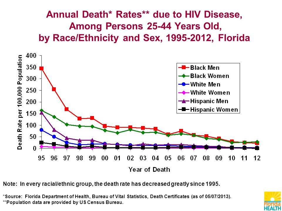 Note: In every racial/ethnic group, the death rate has decreased greatly since 1995.