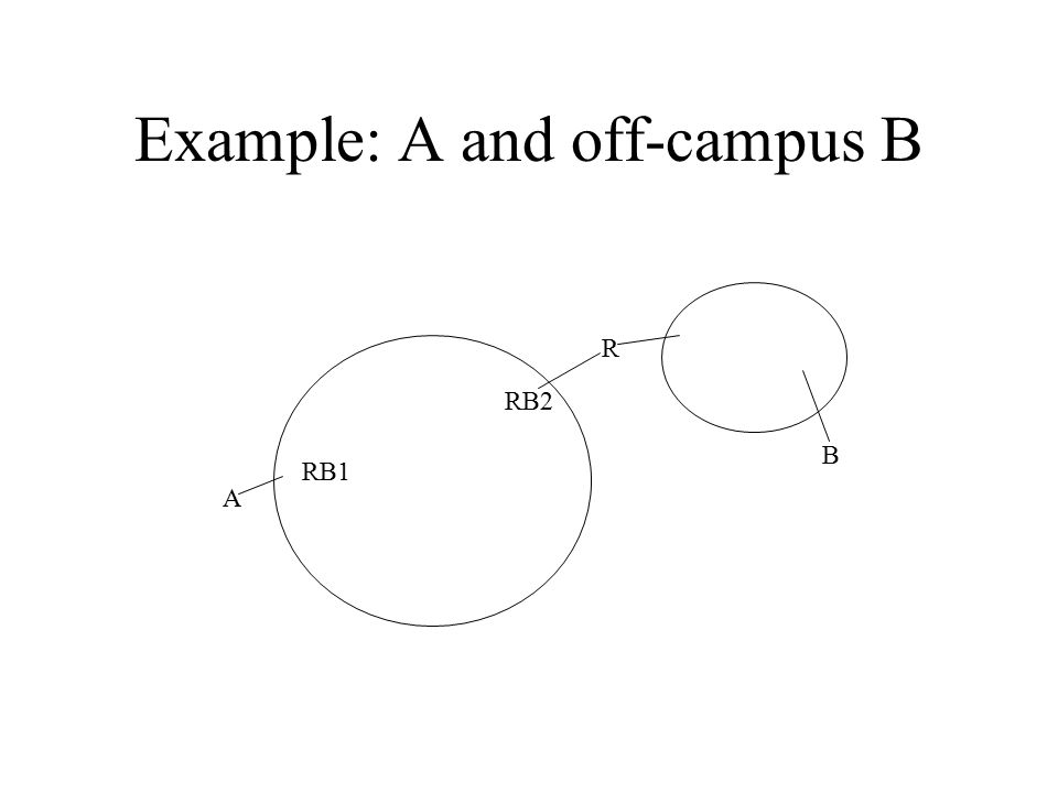 Example: A and off-campus B A R RB1 RB2 B