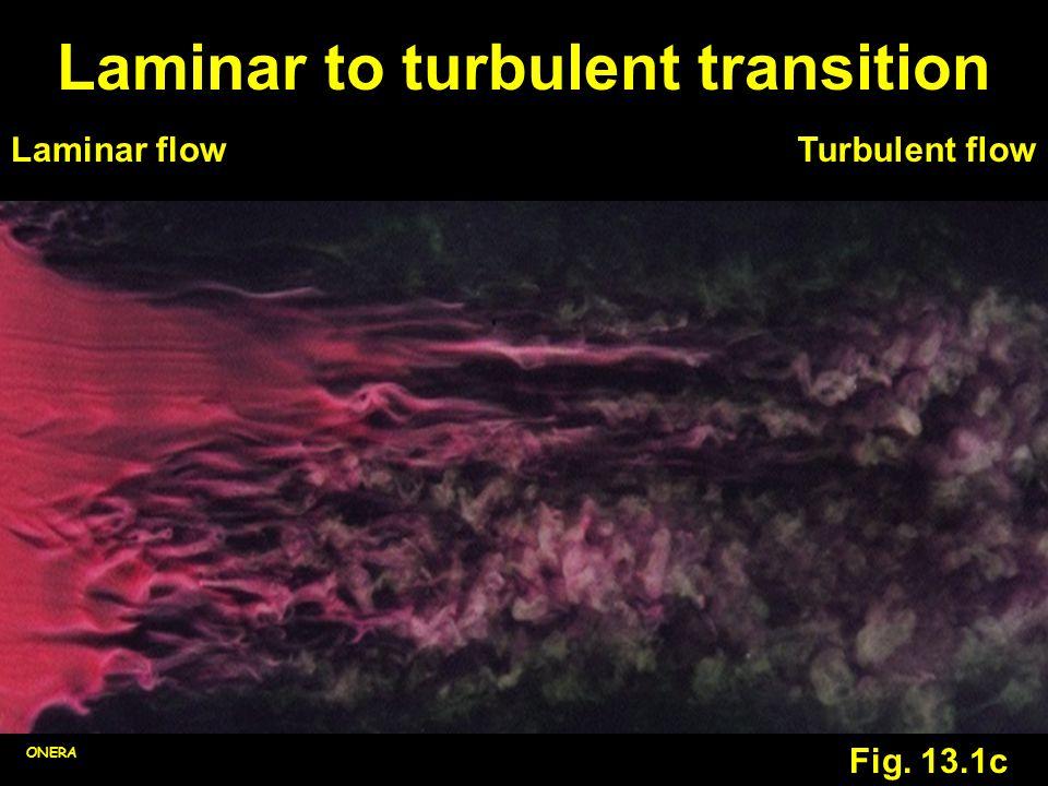 Laminar to turbulent transition Fig. 13.1c ONERA Laminar flowTurbulent flow