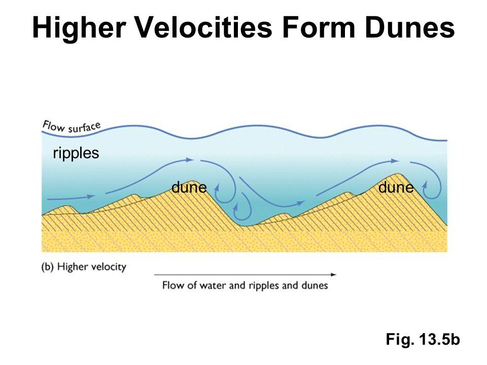 Higher Velocities Form Dunes Fig. 13.5b ripples dune