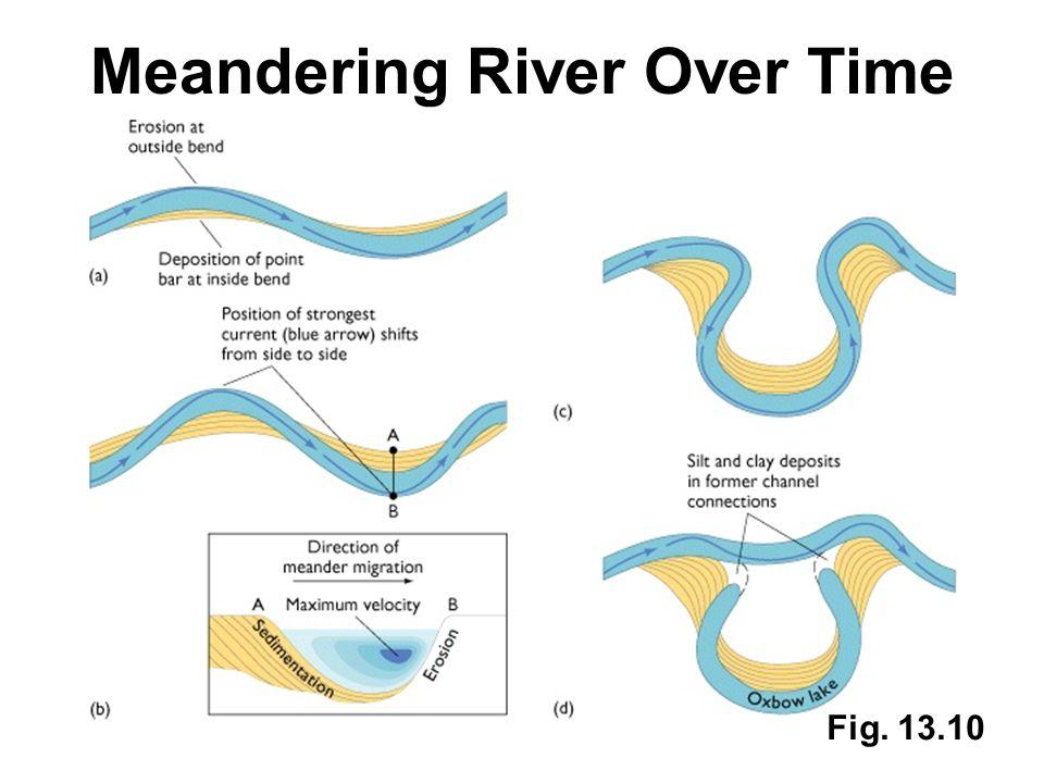Fig. 13.10 Meandering River Over Time