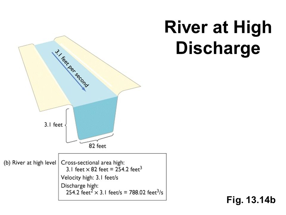 River at High Discharge Fig. 13.14b