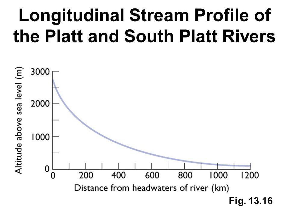 Fig. 13.16 Longitudinal Stream Profile of the Platt and South Platt Rivers