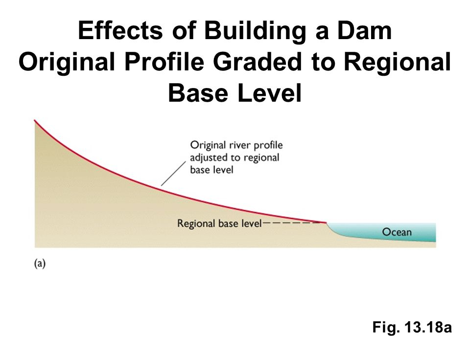 Effects of Building a Dam Original Profile Graded to Regional Base Level Fig. 13.18a