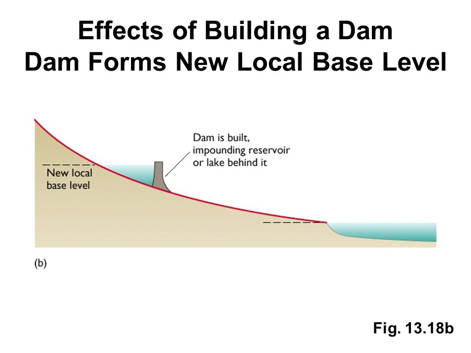 Effects of Building a Dam Dam Forms New Local Base Level Fig. 13.18b
