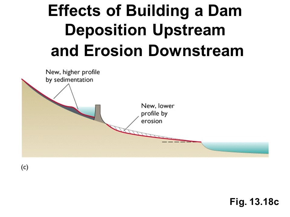 Effects of Building a Dam Deposition Upstream and Erosion Downstream Fig. 13.18c