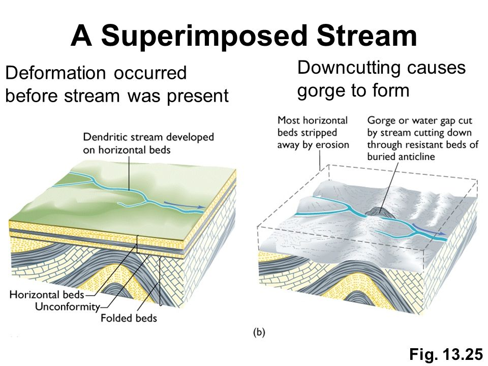 Fig. 13.25 A Superimposed Stream Deformation occurred before stream was present Downcutting causes gorge to form