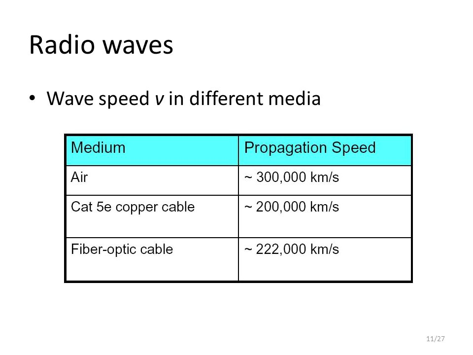 Radio waves Wave speed v in different media 11/27
