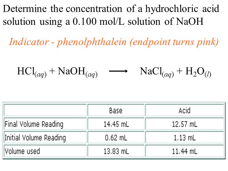 Determine the concentration of a hydrochloric acid solution using a mol/L solution of NaOH Indicator - phenolphthalein (endpoint turns pink) HCl (aq) + NaOH (aq) NaCl (aq) + H 2 O (l)