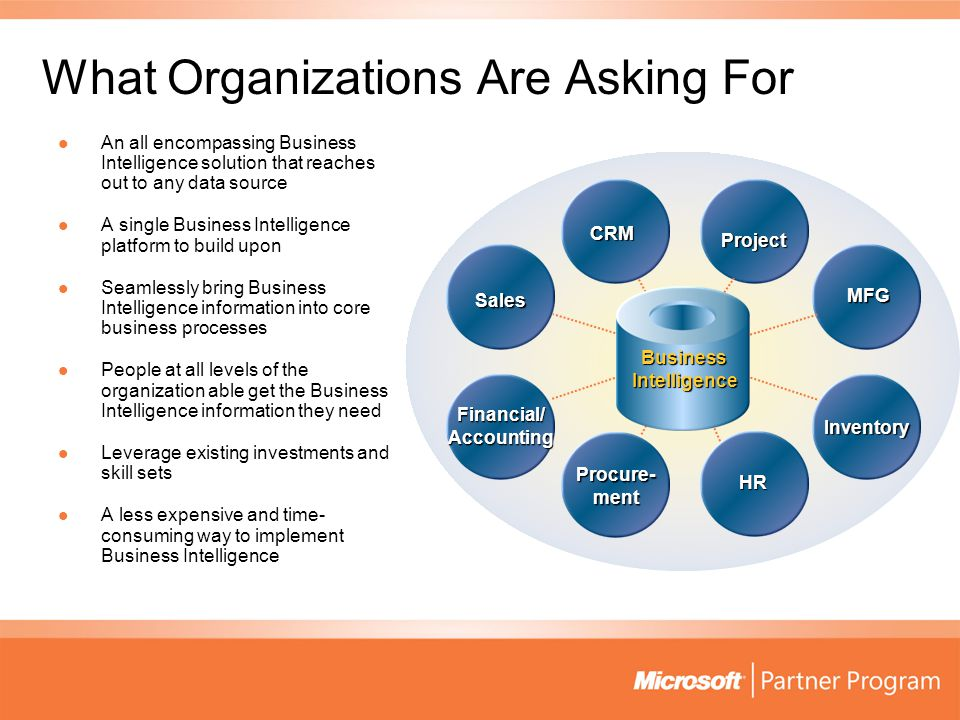 What Organizations Are Asking For An all encompassing Business Intelligence solution that reaches out to any data source An all encompassing Business Intelligence solution that reaches out to any data source A single Business Intelligence platform to build upon A single Business Intelligence platform to build upon Seamlessly bring Business Intelligence information into core business processes Seamlessly bring Business Intelligence information into core business processes People at all levels of the organization able get the Business Intelligence information they need People at all levels of the organization able get the Business Intelligence information they need Leverage existing investments and skill sets Leverage existing investments and skill sets A less expensive and time- consuming way to implement Business Intelligence A less expensive and time- consuming way to implement Business Intelligence Project Sales CRM MFG Financial/ Accounting Procure- ment HR Inventory BusinessIntelligence