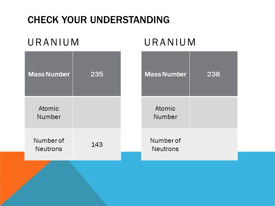 Chemistry unit 2 the structure of the atom and the periodic table 10 check your understanding uranium mass number235 atomic number number of neutrons 143 uranium mass number238 atomic number number of neutrons urtaz