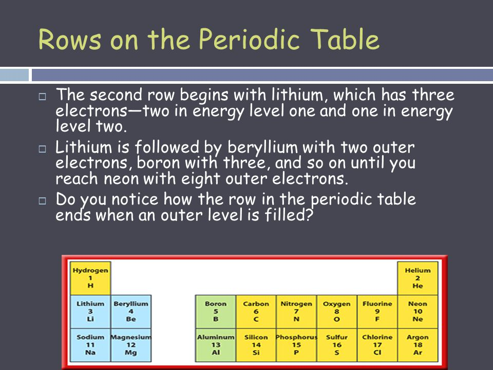 The atom and the periodic table electron cloud structure rows on the periodic table remember that the atomic number found on the periodic table urtaz Gallery