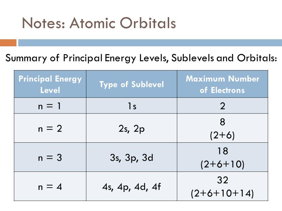 Electron Configuration Energy Levels Worksheet - Livinghealthybulletin