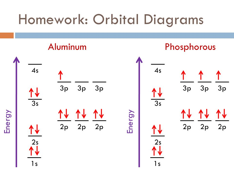 chemistry catalysts fall 2011 week 8 electrons ppt download : aluminum orbital diagram - findchart.co