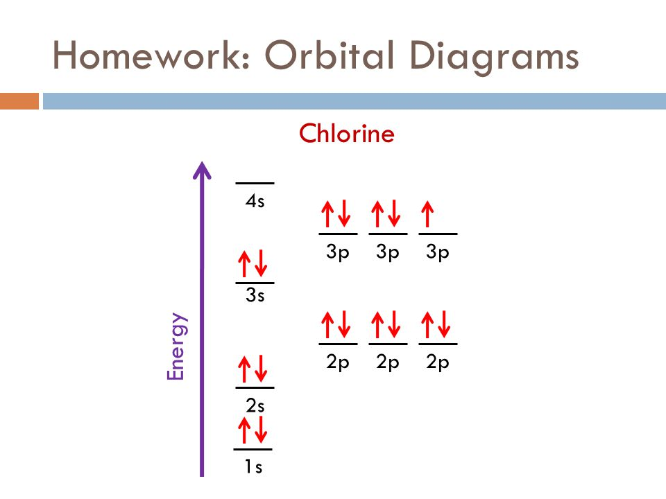 chemistry catalysts fall 2011 week 8 electrons ppt download : abbreviated orbital diagram - findchart.co