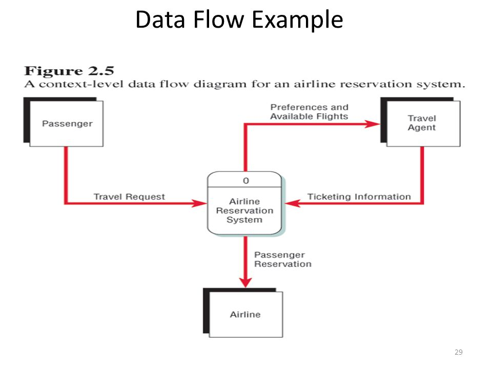 The traditional approach to requirements using dataflow diagrams 29 data flow example 29 ccuart Images