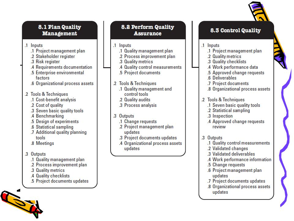 Software Project Management Project Quality Management Dr. Ahmet