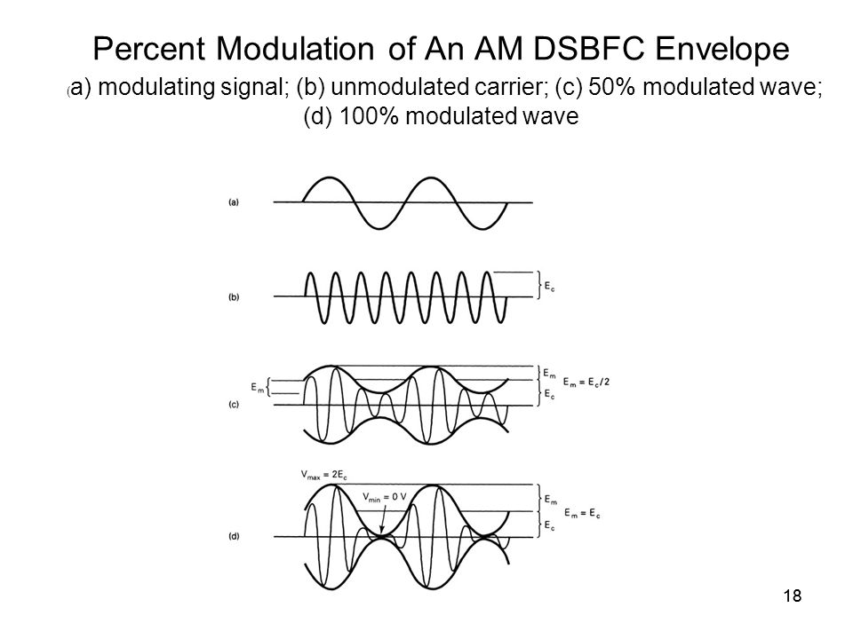 18 Percent Modulation of An AM DSBFC Envelope ( a) modulating signal; (b) unmodulated carrier; (c) 50% modulated wave; (d) 100% modulated wave