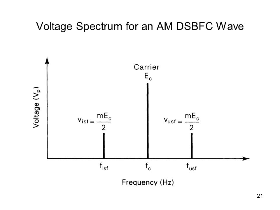 21 Voltage Spectrum for an AM DSBFC Wave