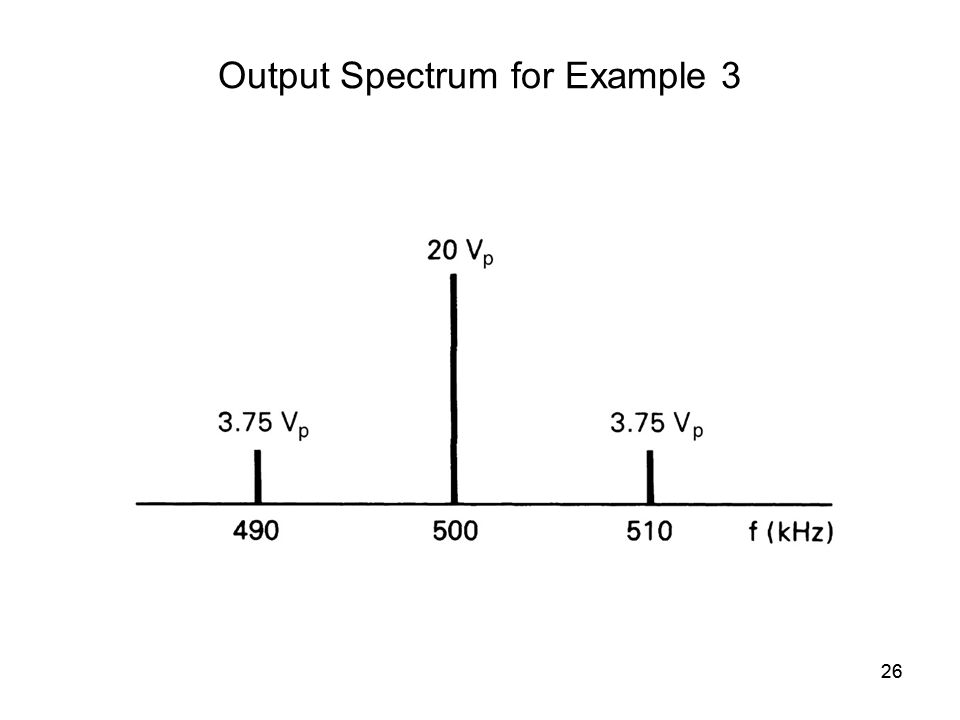 26 Output Spectrum for Example 3