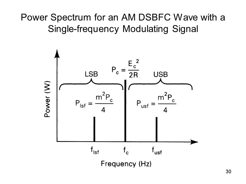 30 Power Spectrum for an AM DSBFC Wave with a Single-frequency Modulating Signal