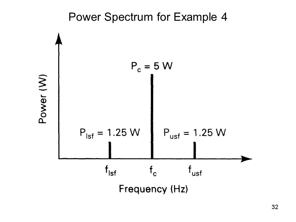 32 Power Spectrum for Example 4