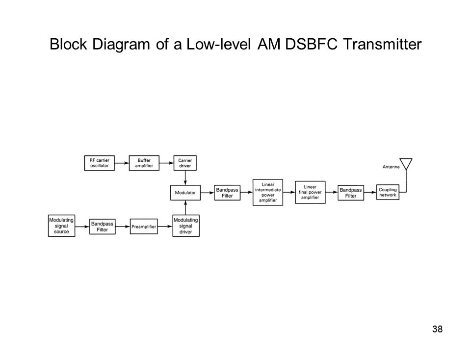 38 Block Diagram of a Low-level AM DSBFC Transmitter 38