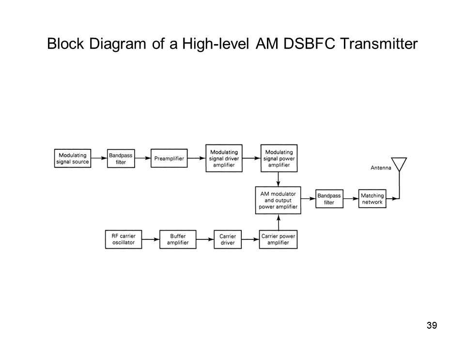 39 Block Diagram of a High-level AM DSBFC Transmitter 39