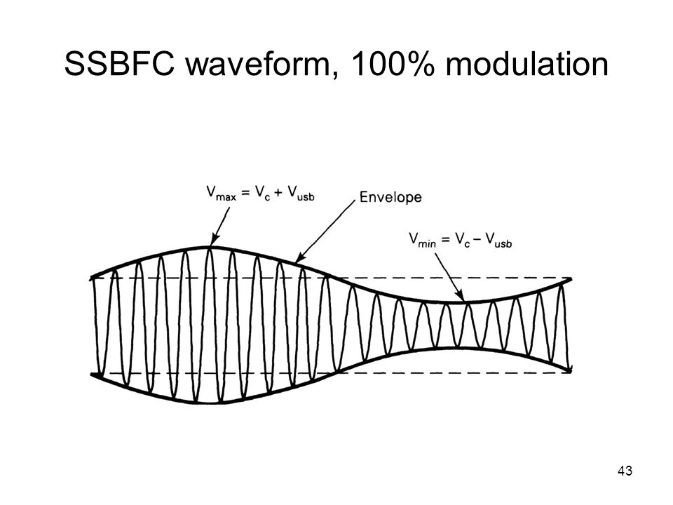 43 SSBFC waveform, 100% modulation