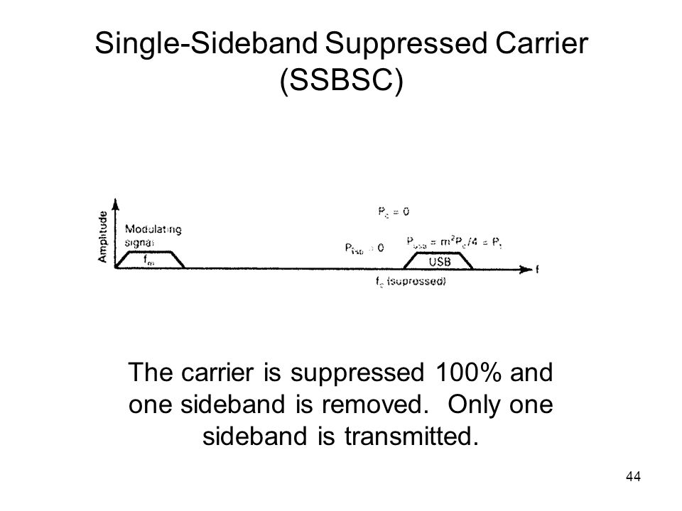 44 Single-Sideband Suppressed Carrier (SSBSC) The carrier is suppressed 100% and one sideband is removed.