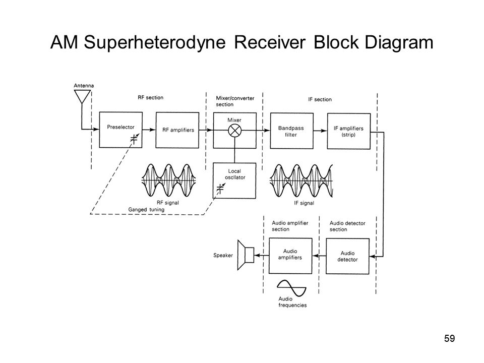 59 AM Superheterodyne Receiver Block Diagram 59