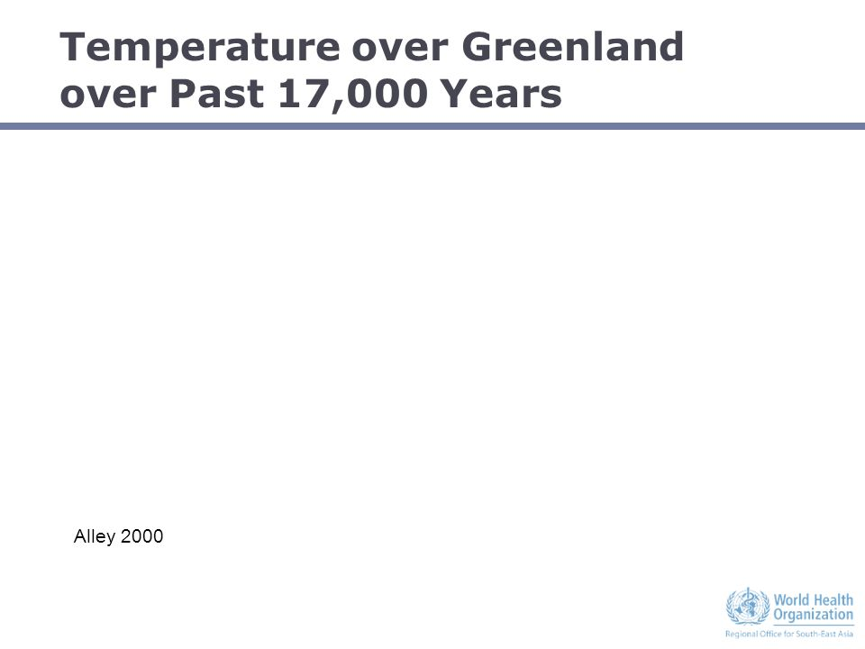 Temperature over Greenland over Past 17,000 Years Alley 2000