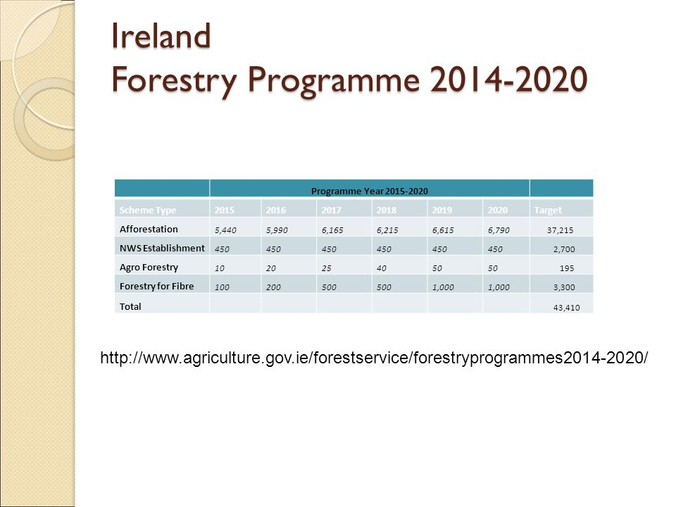 Programme Year Scheme Type Target Afforestation 5,4405,9906,1656,2156,6156,790 37,215 NWS Establishment 450 2,700 Agro Forestry Forestry for Fibre ,000 3,300 Total 43,410 Ireland Forestry Programme