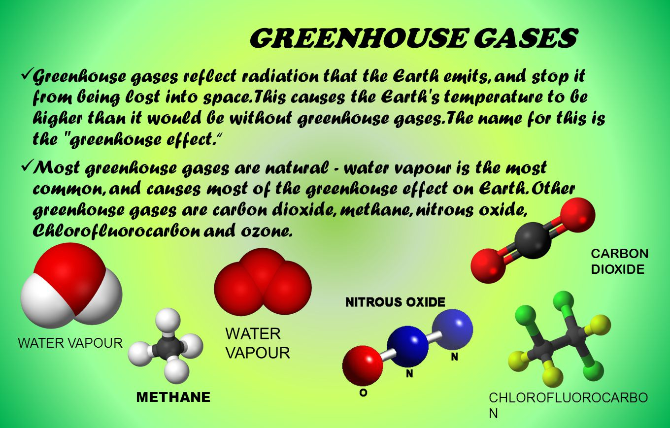 Name of greenhouse gases