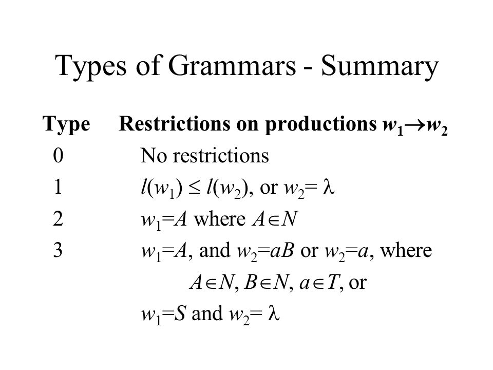 Types of Grammars - Summary Type Restrictions on productions w 1  w 2 0No restrictions 1l(w 1 )  l(w 2 ), or w 2 = 2w 1 =A where A  N 3w 1 =A, and w 2 =aB or w 2 =a, where A  N, B  N, a  T, or w 1 =S and w 2 =
