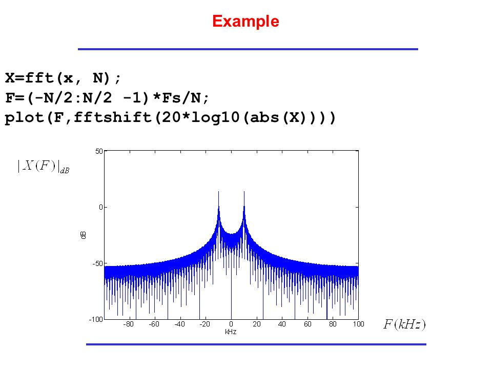 Example X=fft(x, N); F=(-N/2:N/2 -1)*Fs/N; plot(F,fftshift(20*log10(abs(X))))