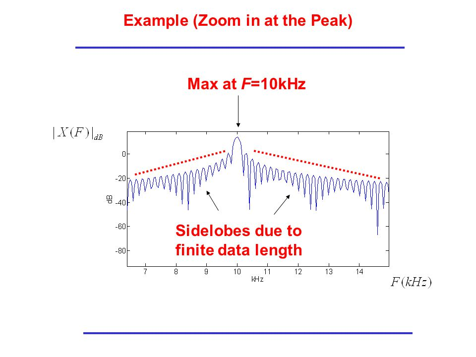 Example (Zoom in at the Peak) Max at F=10kHz Sidelobes due to finite data length