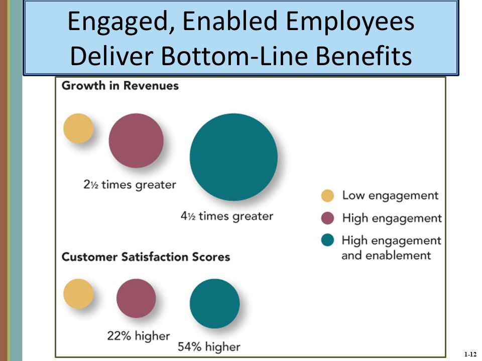 1-12 Engaged, Enabled Employees Deliver Bottom-Line Benefits