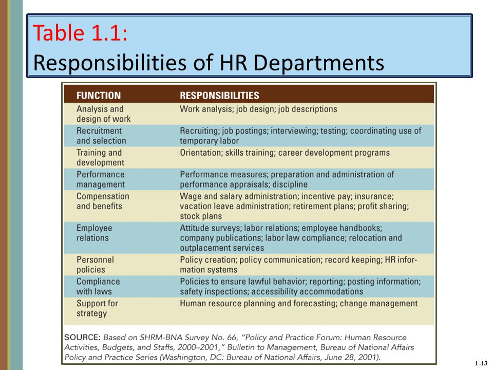 1-13 Table 1.1: Responsibilities of HR Departments