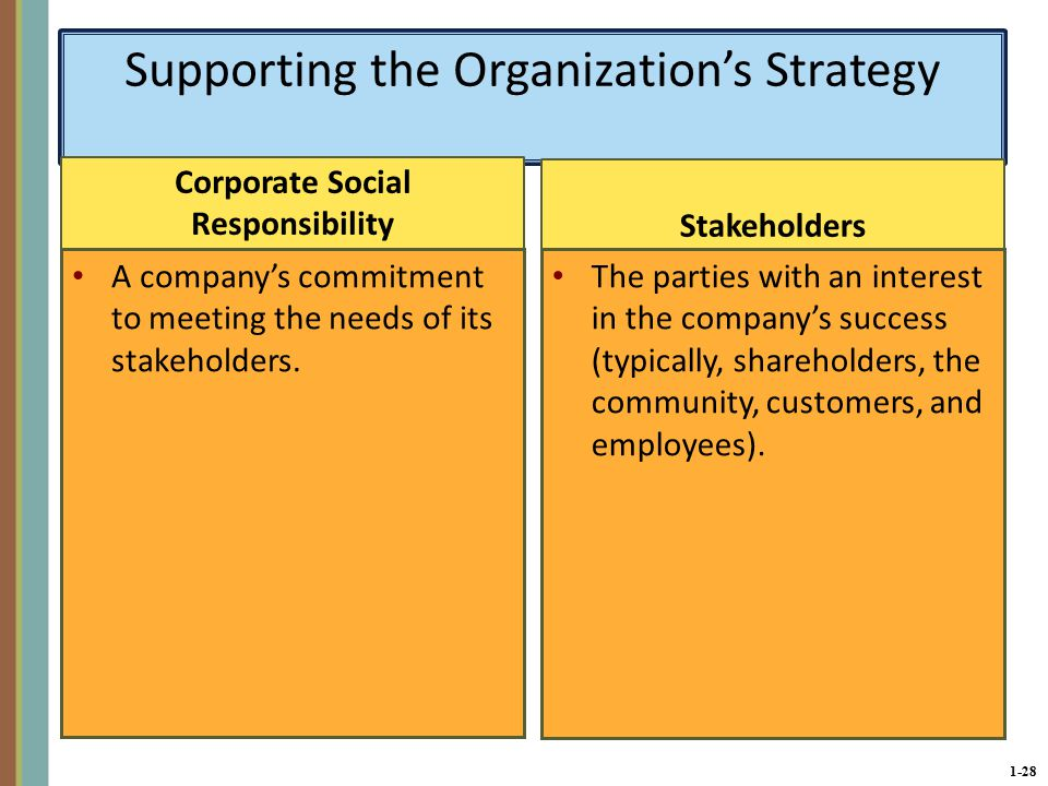 1-28 Supporting the Organization's Strategy Corporate Social Responsibility A company's commitment to meeting the needs of its stakeholders.