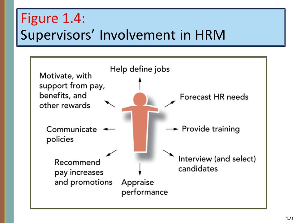 1-31 Figure 1.4: Supervisors' Involvement in HRM