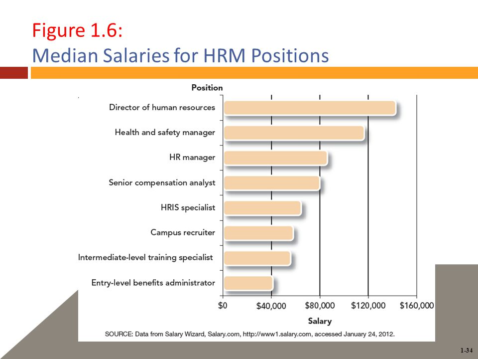 1-34 Figure 1.6: Median Salaries for HRM Positions