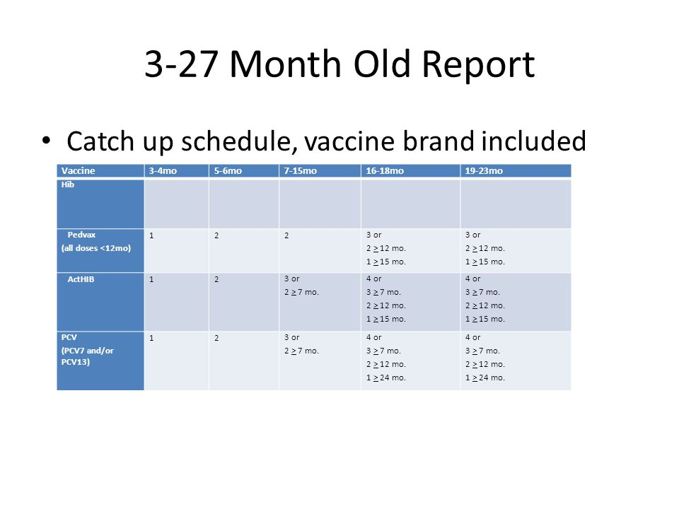 3-27 Month Old Report Catch up schedule, vaccine brand included Vaccine3-4mo5-6mo7-15mo16-18mo19-23mo Hib Pedvax (all doses <12mo) 1223 or 2 > 12 mo.