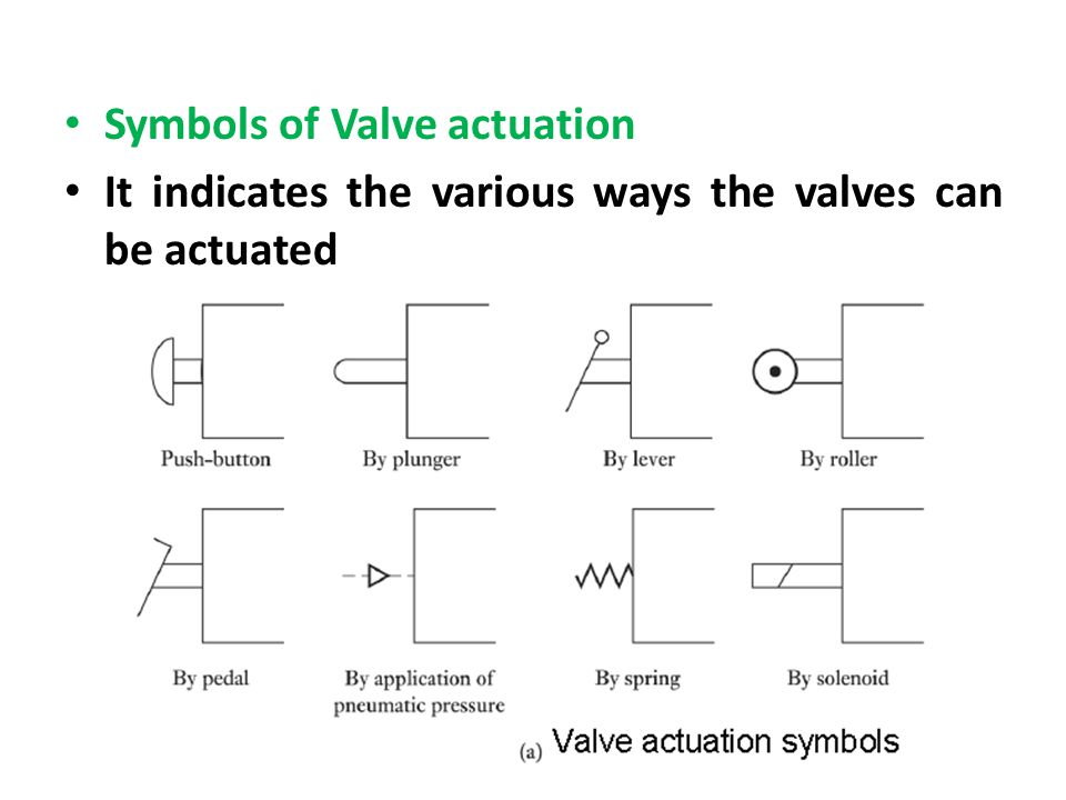 Symbols of Valve actuation It indicates the various ways the valves can be actuated