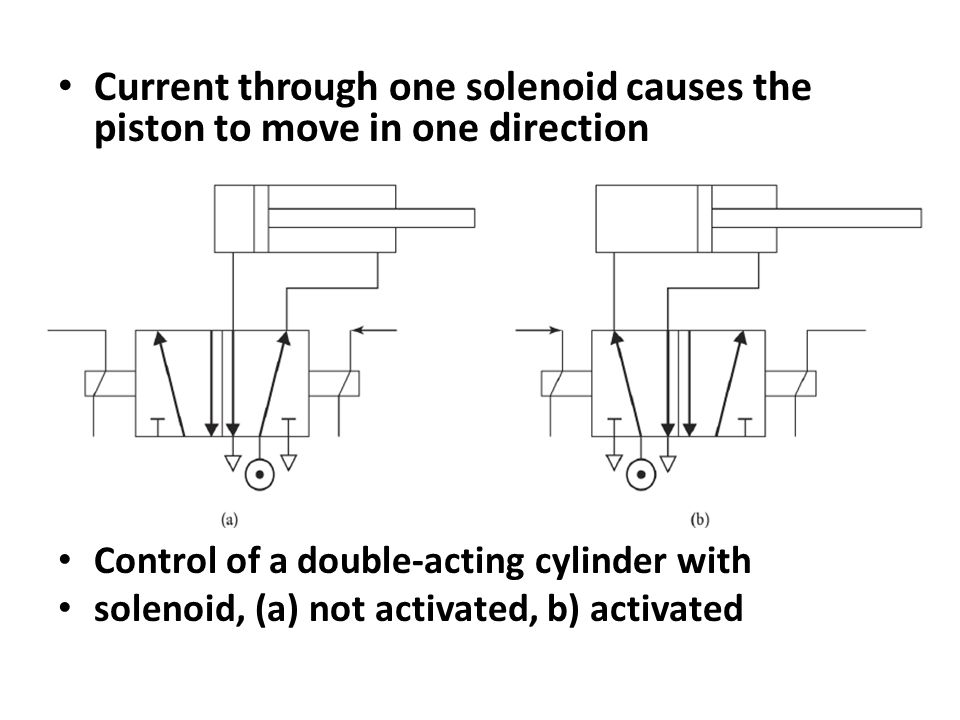 Current through one solenoid causes the piston to move in one direction Control of a double-acting cylinder with solenoid, (a) not activated, b) activated