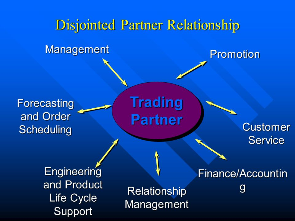 Disjointed Partner Relationship Forecasting and Order Scheduling CustomerService Finance/Accountin g Relationship Management Engineering and Product Life Cycle Support TradingPartnerTradingPartner Management Promotion